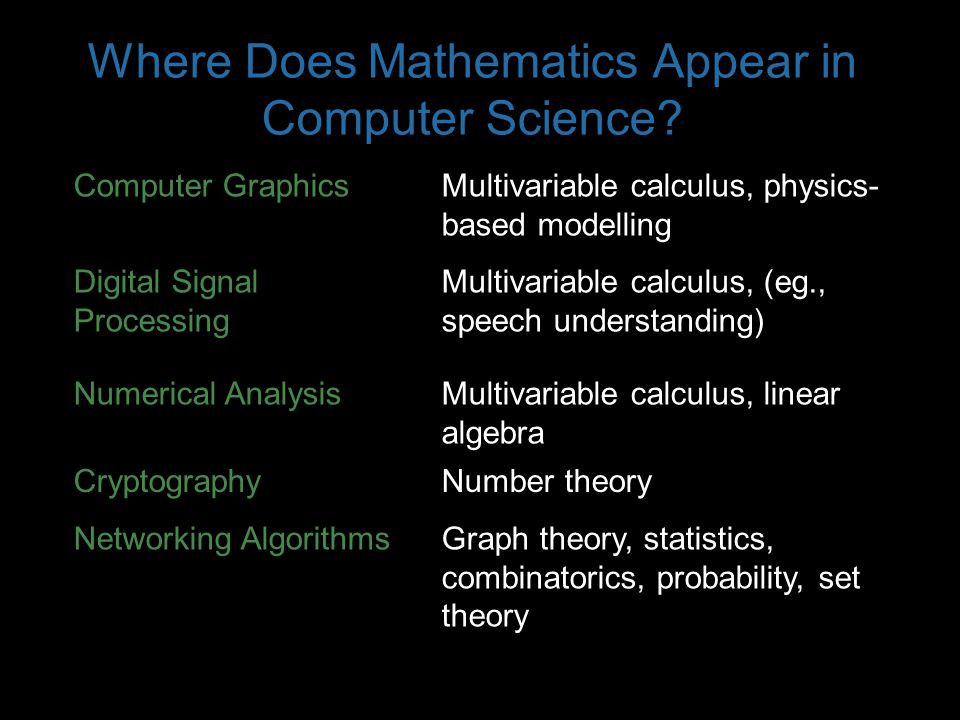 Where Does Mathematics Appear in Computer Science? Computer GraphicsMultivariable calculus, physics- based modelling Digital Signal Processing Multiva