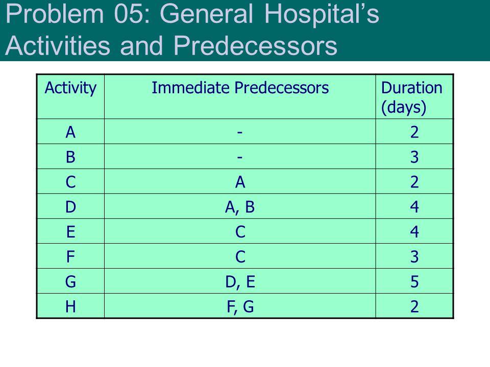 Problem 05: General Hospitals Activities and Predecessors ActivityImmediate PredecessorsDuration (days) A-2 B-3 CA2 DA, B4 EC4 FC3 GD, E5 HF, G2