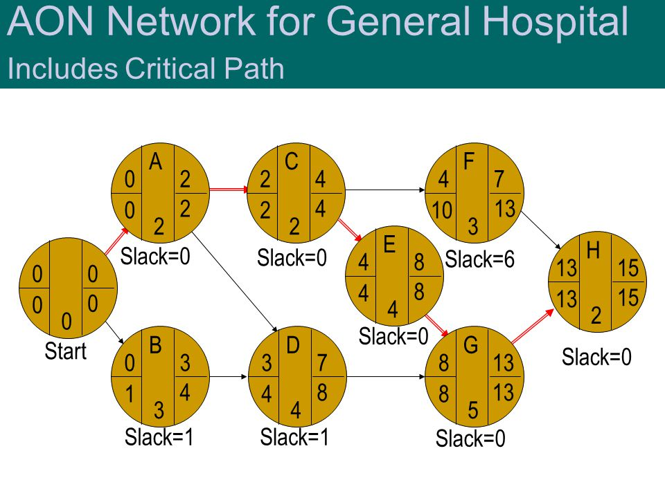AON Network for General Hospital Includes Critical Path Slack=0 Start A B C D F F G H H 13 2 15 H G 8 8 5 13 H F 4 10 3 7 13 H C 2 2 2 4 4 H E 4 4 4 8