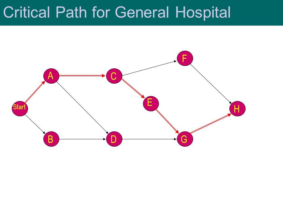Critical Path for General Hospital Start A B C D F G H E