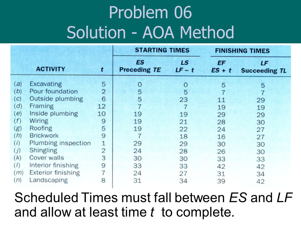 Scheduled Times must fall between ES and LF and allow at least time t to complete. Problem 06 Solution - AOA Method