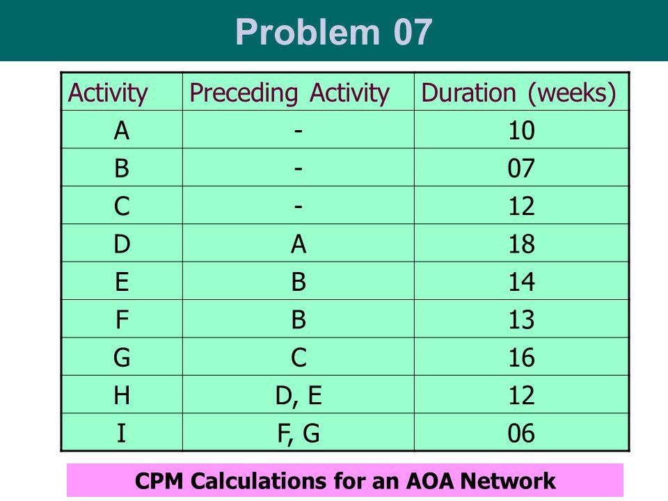 Problem 07 ActivityPreceding ActivityDuration (weeks) A-10 B-07 C-12 DA18 EB14 FB13 GC16 HD, E12 IF, G06 CPM Calculations for an AOA Network