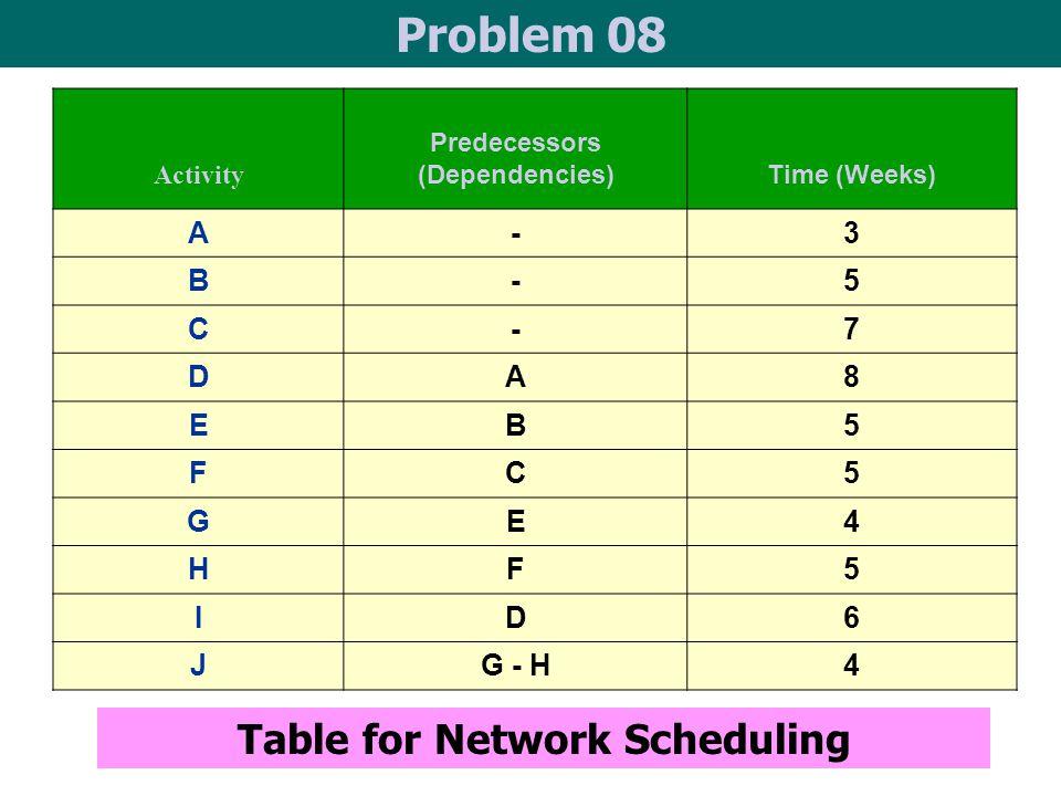 Activity Predecessors (Dependencies) Time (Weeks) A-3 B-5 C-7 DA8 EB5 FC5 GE4 HF5 ID6 JG - H4 Table for Network Scheduling Problem 08