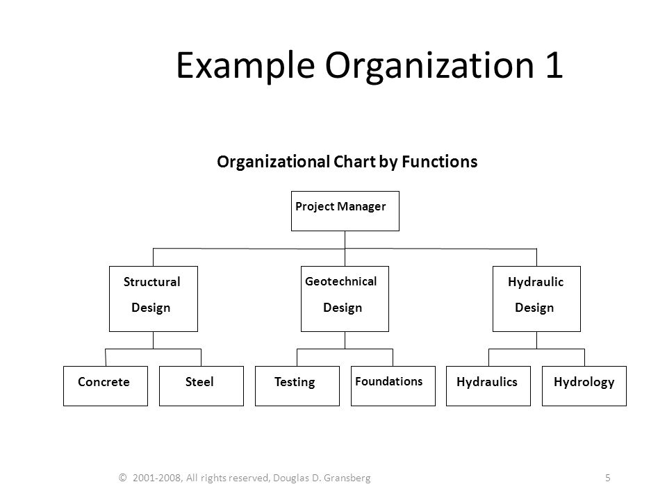 © 2001-2008, All rights reserved, Douglas D. Gransberg5 Example Organization 1 Organizational Chart by Functions ConcreteSteel Structural Design Testi