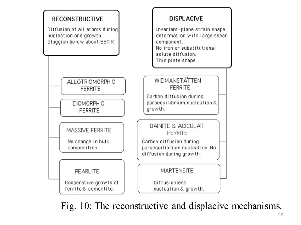 Fig. 10: The reconstructive and displacive mechanisms. 28