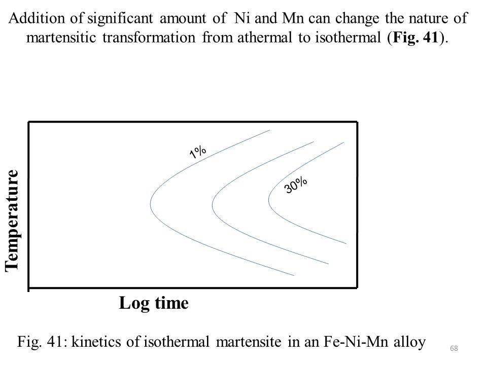 Addition of significant amount of Ni and Mn can change the nature of martensitic transformation from athermal to isothermal (Fig.