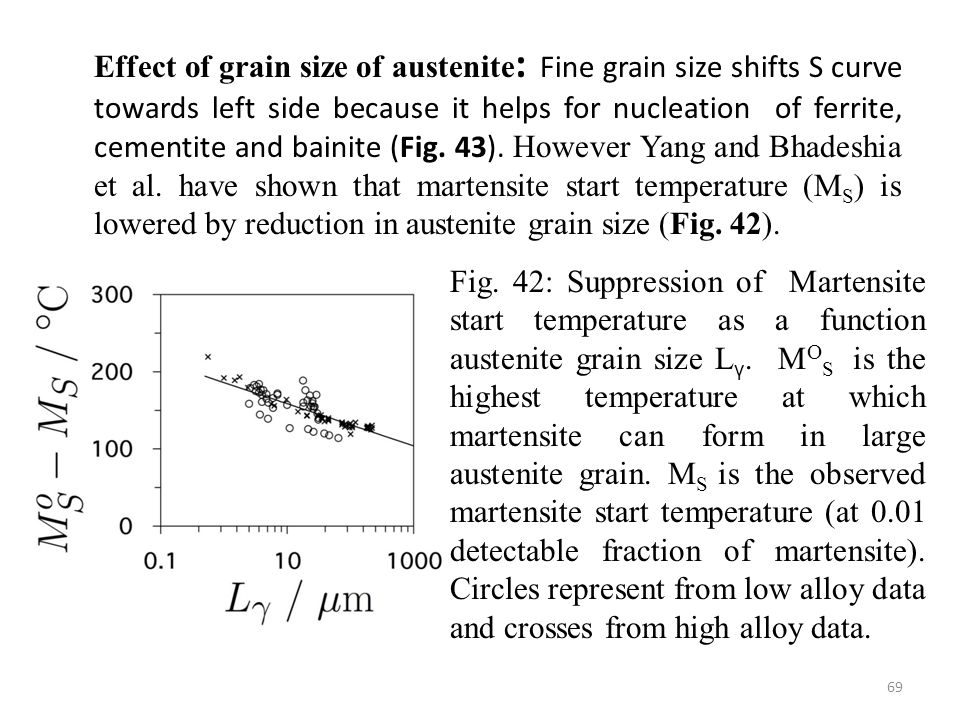Effect of grain size of austenite : Fine grain size shifts S curve towards left side because it helps for nucleation of ferrite, cementite and bainite (Fig.
