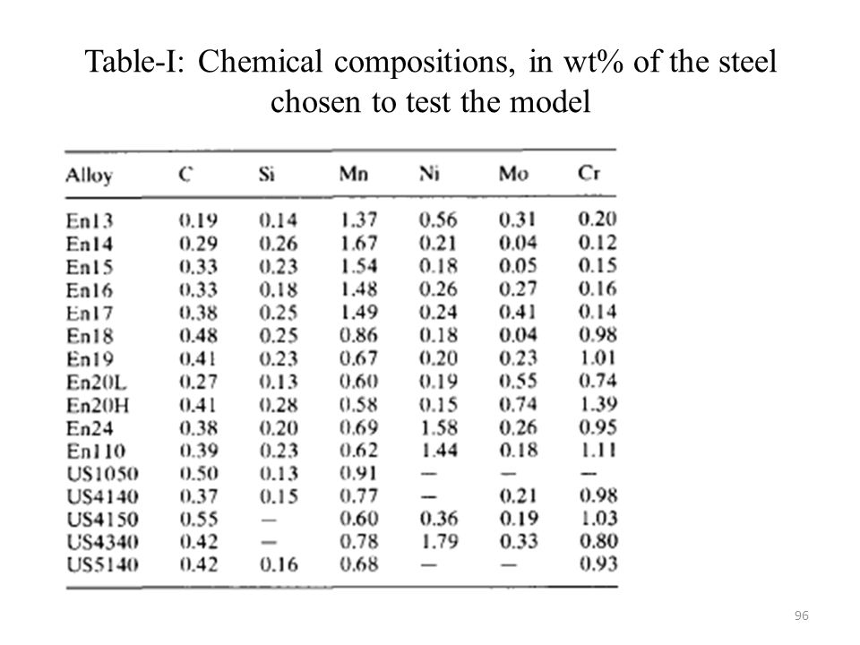 Table-I: Chemical compositions, in wt% of the steel chosen to test the model 96