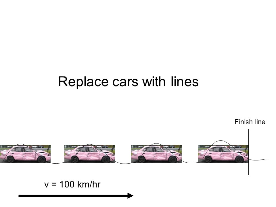 Finish line v = 100 km/hr Replace cars with lines