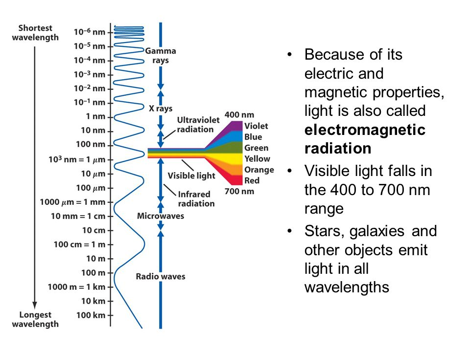 Because of its electric and magnetic properties, light is also called electromagnetic radiation Visible light falls in the 400 to 700 nm range Stars,