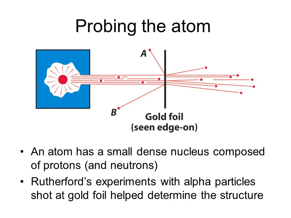An atom has a small dense nucleus composed of protons (and neutrons) Rutherfords experiments with alpha particles shot at gold foil helped determine t