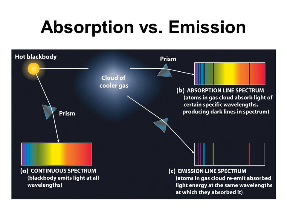 Absorption vs. Emission