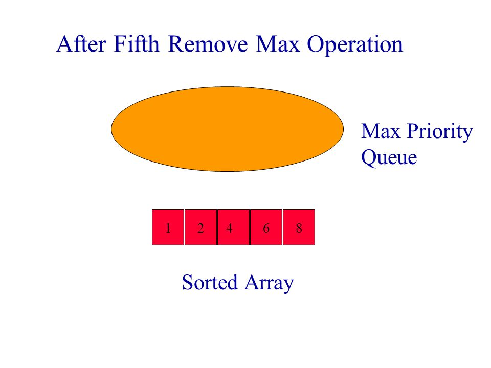 After Fourth Remove Max Operation Sorted Array 1 8642 Max Priority Queue