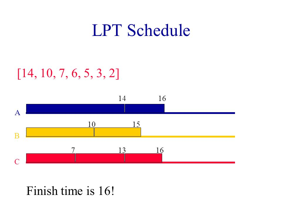 LPT Schedules Longest Processing Time first.