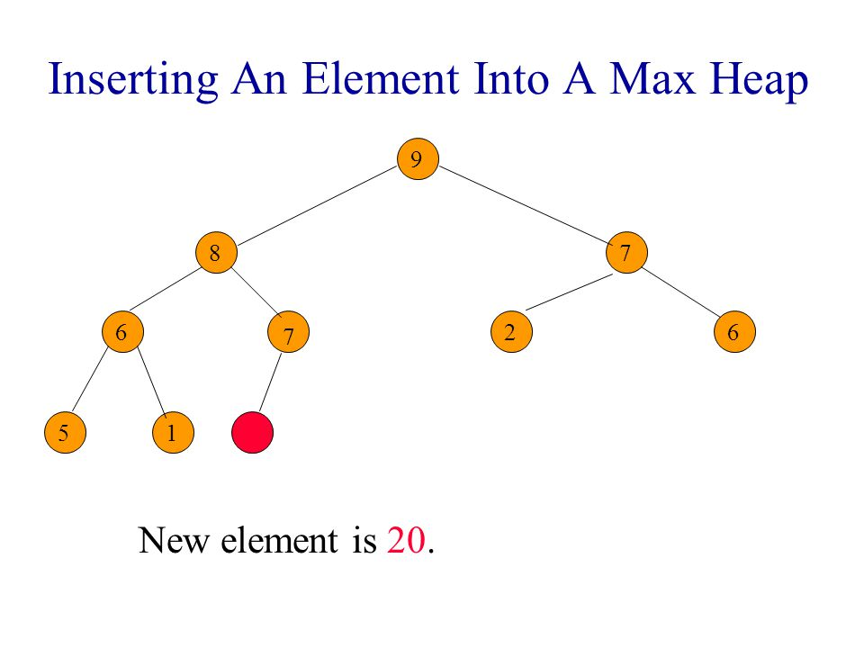 Inserting An Element Into A Max Heap New element is 5. 9 8 6726 51 7 75