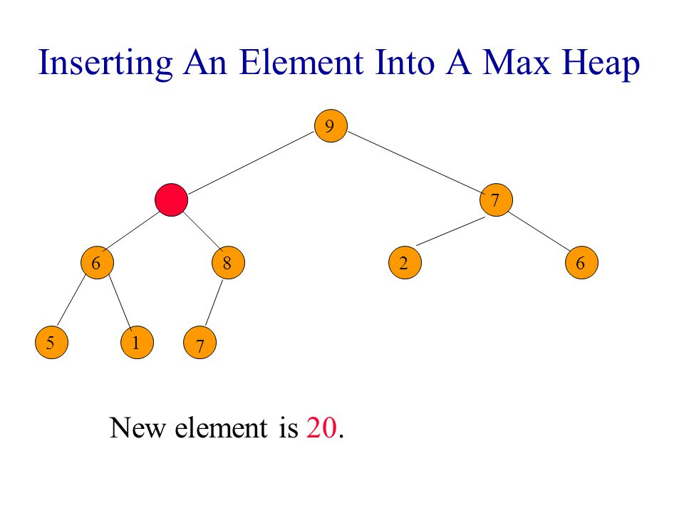 Inserting An Element Into A Max Heap New element is 20. 9 8 6 7 26 51 7 7 7