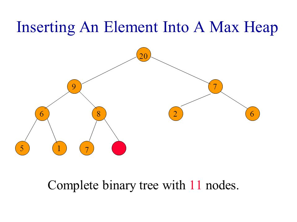 Inserting An Element Into A Max Heap New element is 20. 9 86 7 26 51 7 7 7 20