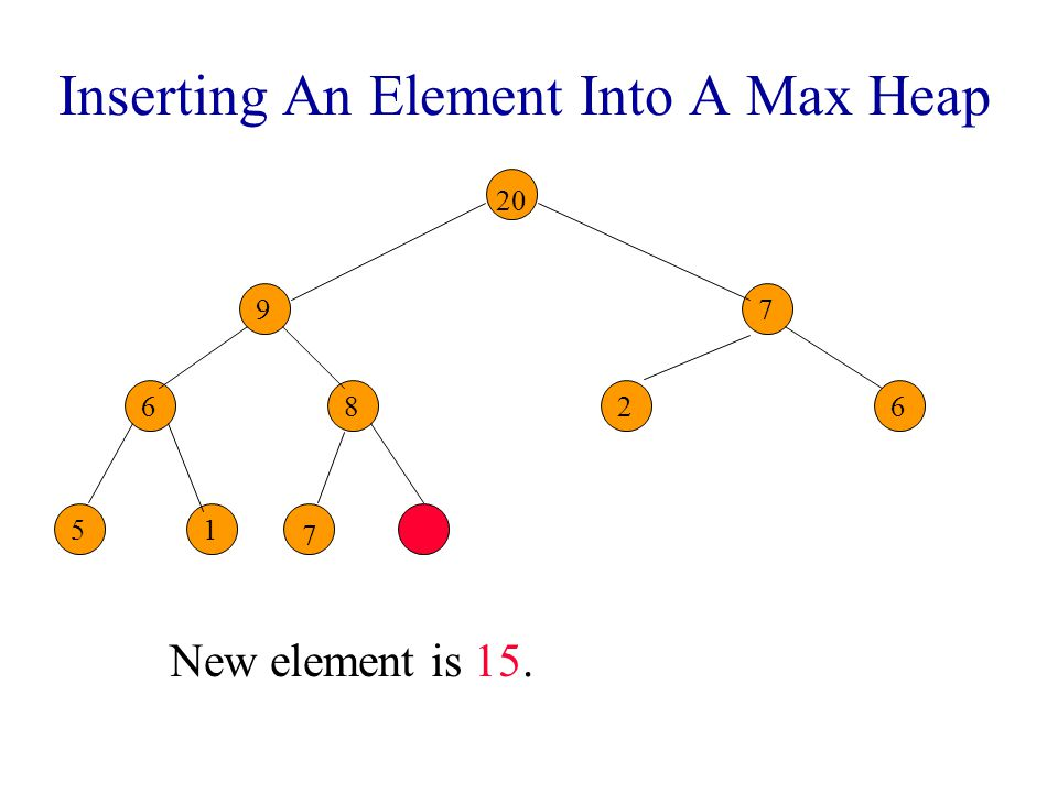 Inserting An Element Into A Max Heap Complete binary tree with 11 nodes. 9 86 7 26 51 7 7 7 20