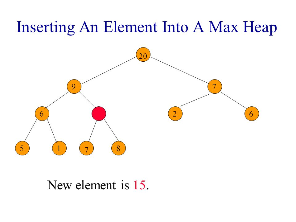 Inserting An Element Into A Max Heap New element is 15. 9 86 7 26 51 7 7 7 20