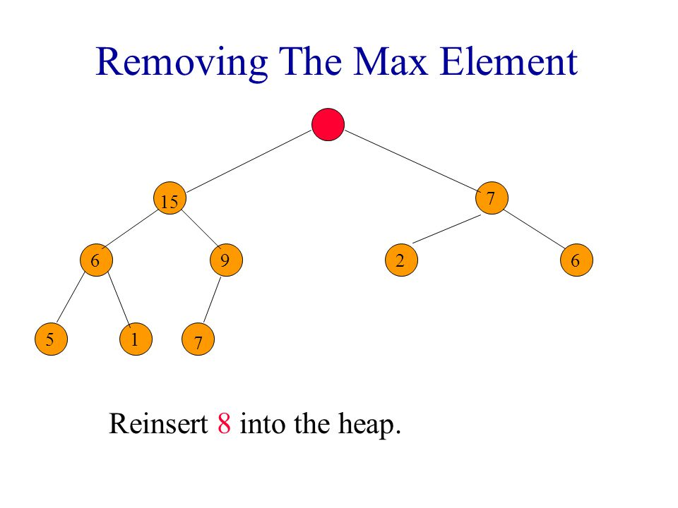 Removing The Max Element Heap with 10 nodes. 8 6 7 26 51 7 7 7 8 9 15 Reinsert 8 into the heap.