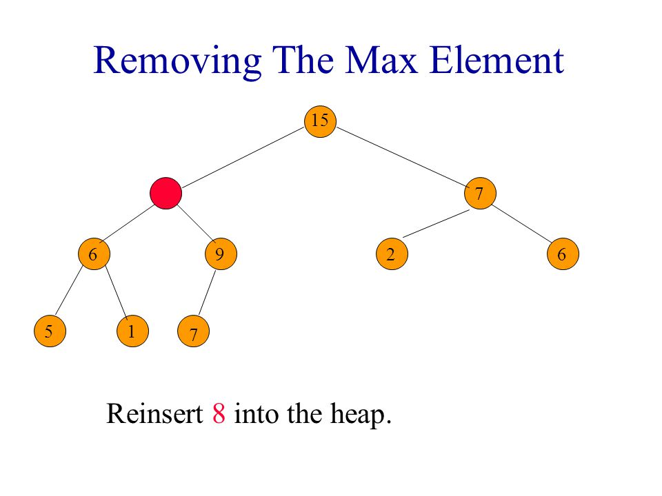 Removing The Max Element Reinsert 8 into the heap. 6 7 26 51 7 7 7 9 15