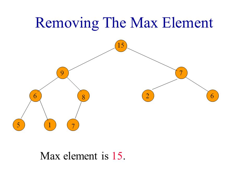Removing The Max Element Reinsert 8 into the heap. 6 7 26 51 7 7 7 9 15 8