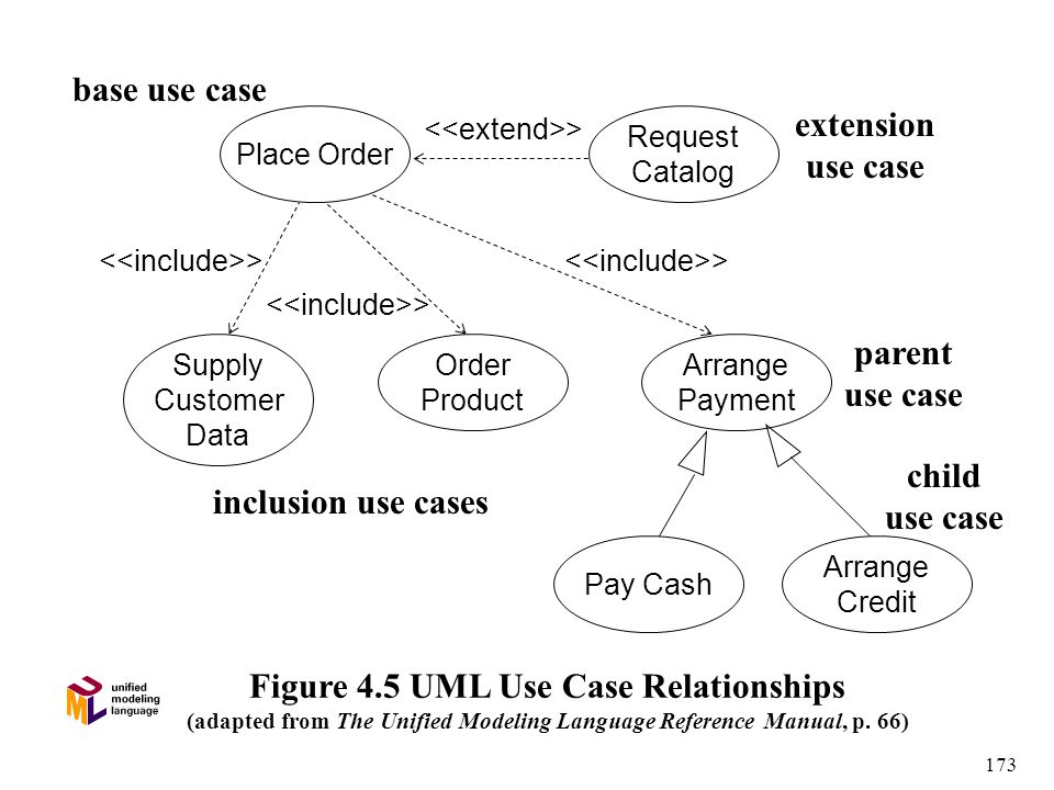 173 Figure 4.5 UML Use Case Relationships (adapted from The Unified Modeling Language Reference Manual, p.