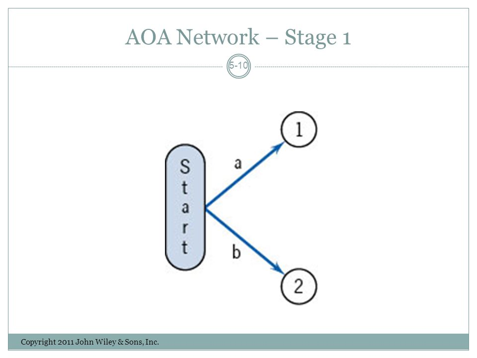 AOA Network – Stage 1 Copyright 2011 John Wiley & Sons, Inc. 5-10