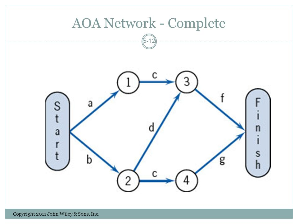 AOA Network - Complete Copyright 2011 John Wiley & Sons, Inc. 5-12
