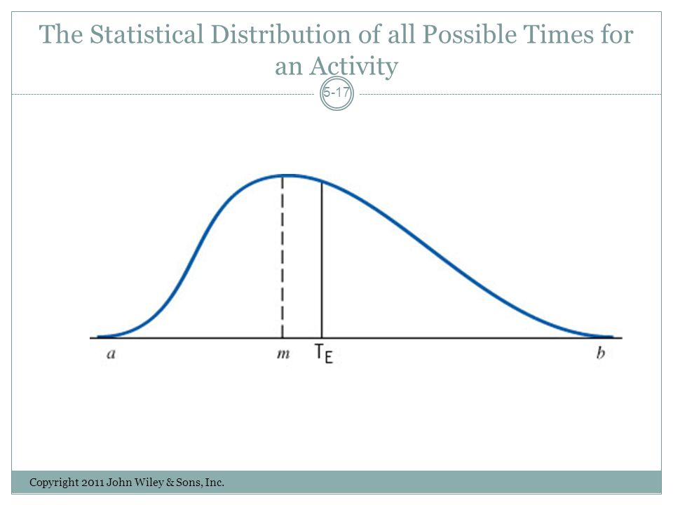 The Statistical Distribution of all Possible Times for an Activity Copyright 2011 John Wiley & Sons, Inc.
