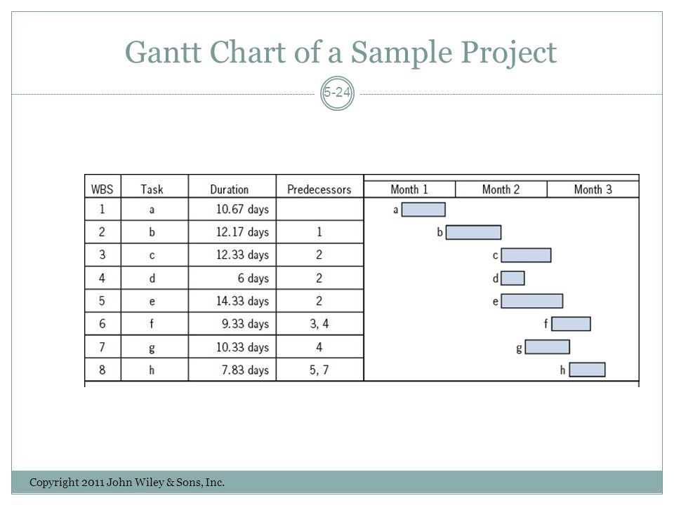 Gantt Chart of a Sample Project Copyright 2011 John Wiley & Sons, Inc. 5-24