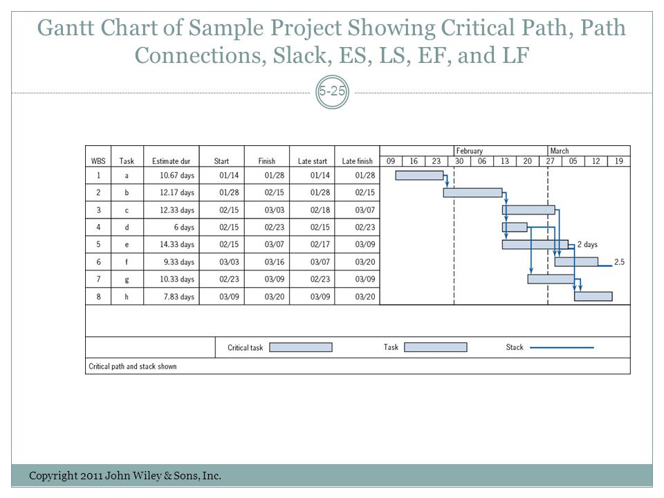 Gantt Chart of Sample Project Showing Critical Path, Path Connections, Slack, ES, LS, EF, and LF Copyright 2011 John Wiley & Sons, Inc.