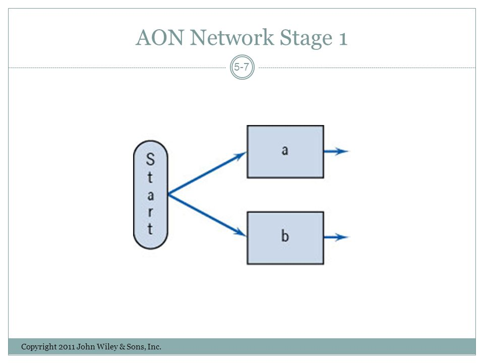 AON Network Stage 1 Copyright 2011 John Wiley & Sons, Inc. 5-7