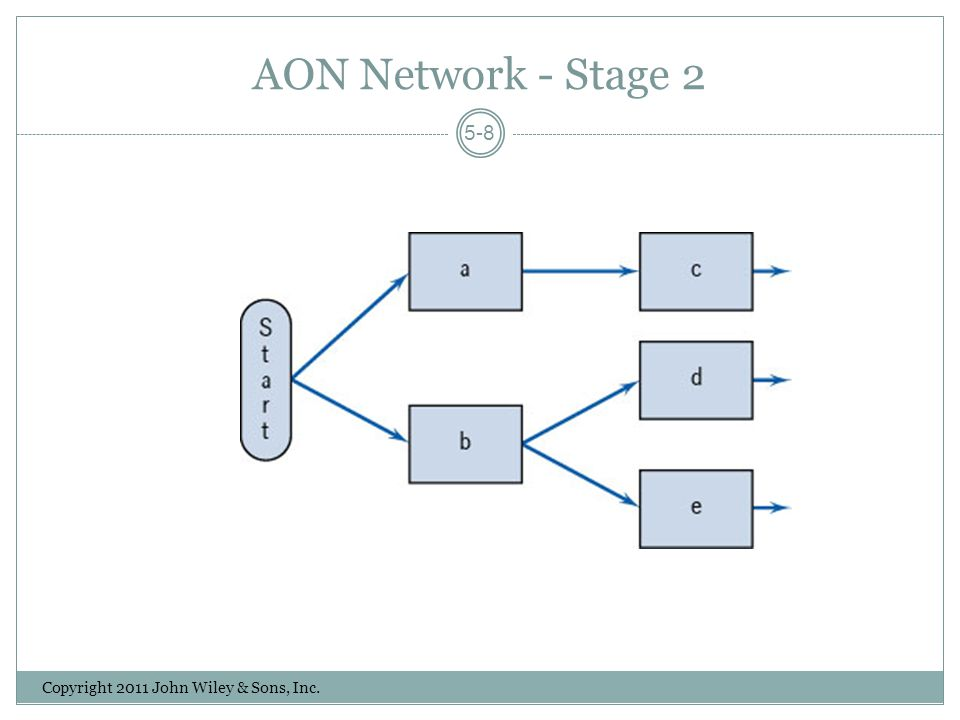 AON Network - Stage 2 Copyright 2011 John Wiley & Sons, Inc. 5-8
