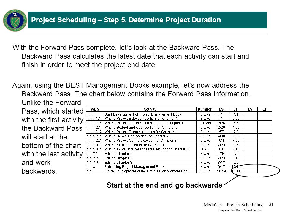31 Prepared by: Booz Allen Hamilton Module 3 – Project Scheduling Project Scheduling – Step 5. Determine Project Duration With the Forward Pass comple