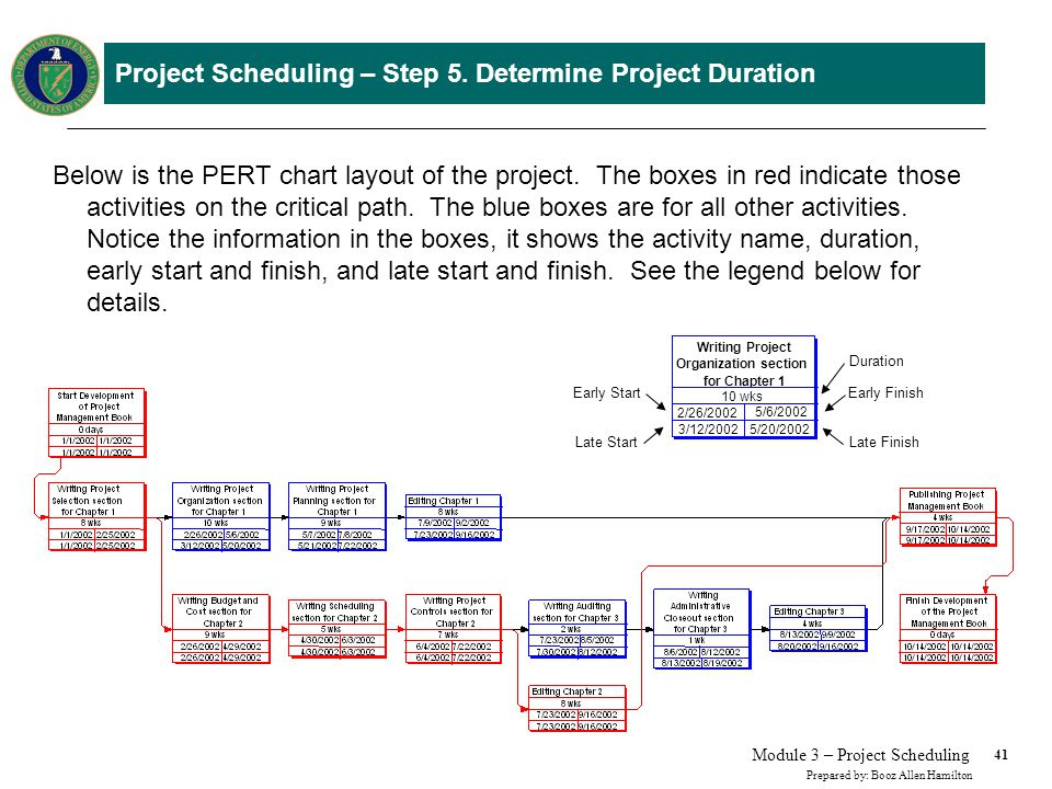 41 Prepared by: Booz Allen Hamilton Module 3 – Project Scheduling Project Scheduling – Step 5. Determine Project Duration Below is the PERT chart layo