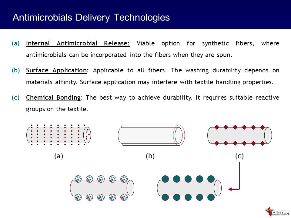 11 Antimicrobials Delivery Technologies (a)Internal Antimicrobial Release: Viable option for synthetic fibers, where antimicrobials can be incorporated into the fibers when they are spun.