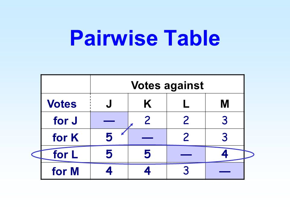 Votes against VotesJKLM for J 223 for K 5 23 for L 55 4 for M 44 3 Pairwise Table