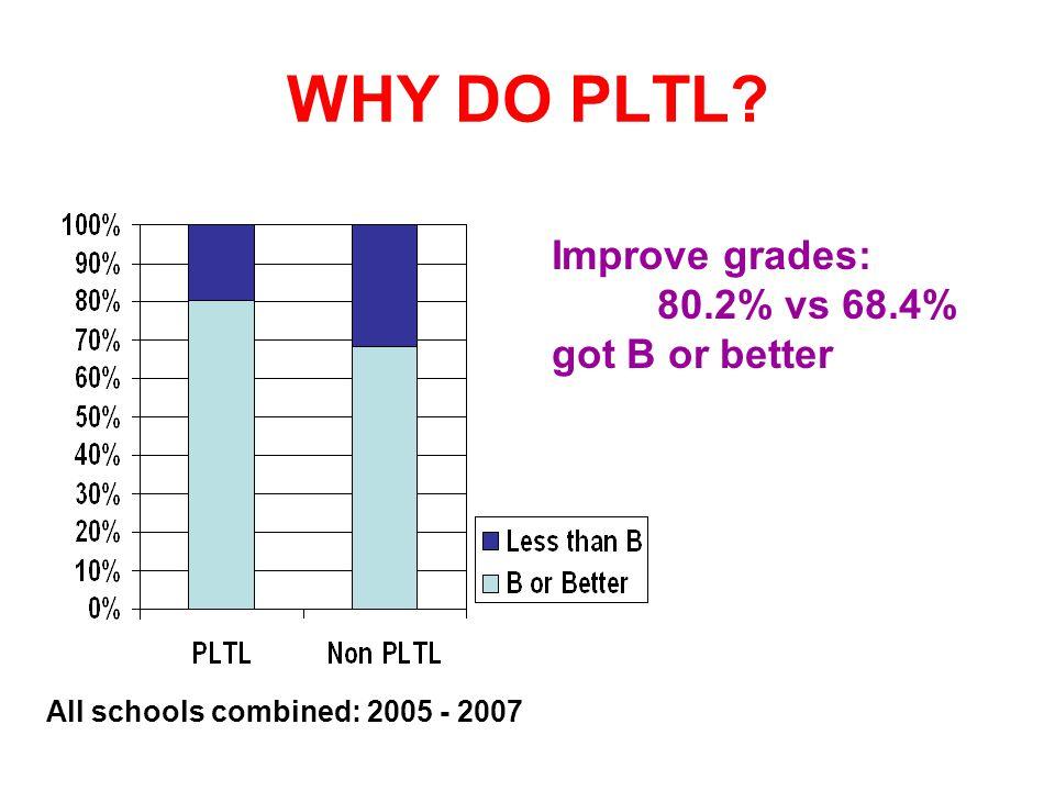 WHY DO PLTL Improve grades: 80.2% vs 68.4% got B or better All schools combined: 2005 - 2007