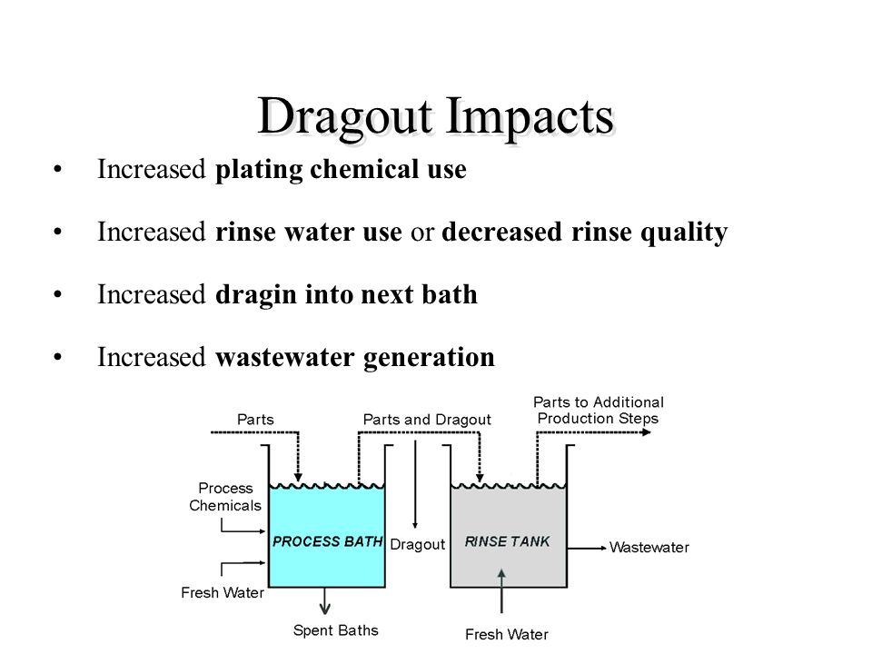 Dragout Impacts Increased plating chemical use Increased rinse water use or decreased rinse quality Increased dragin into next bath Increased wastewat