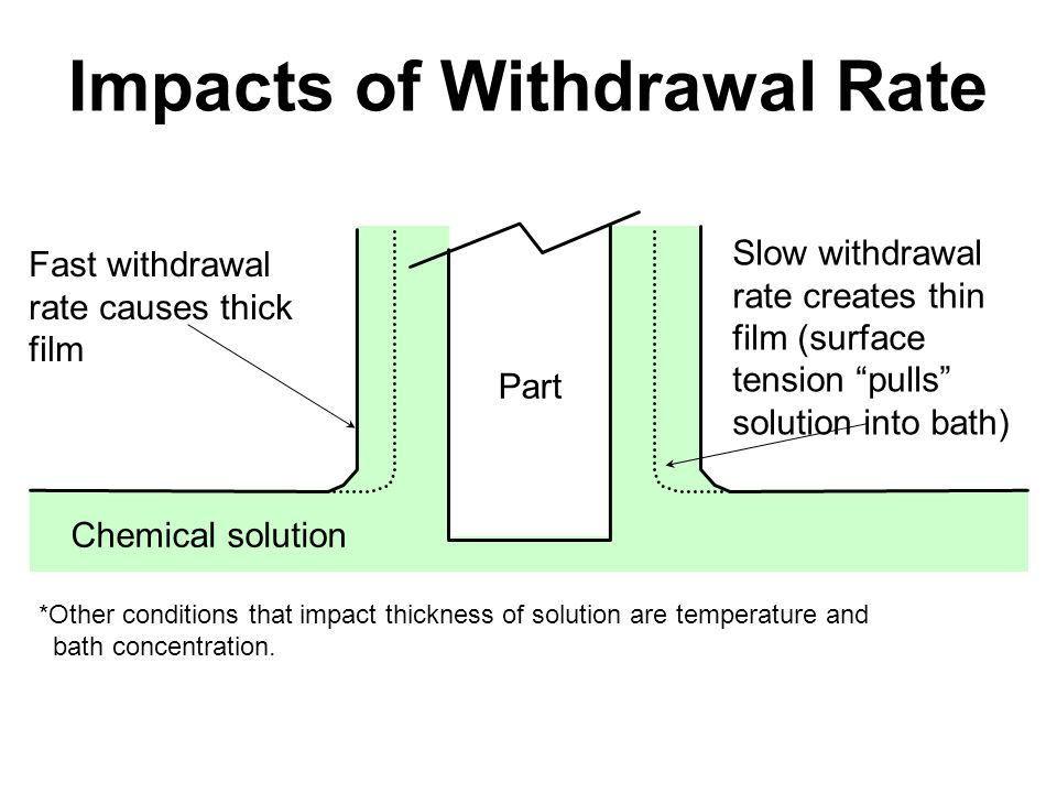 *Other conditions that impact thickness of solution are temperature and bath concentration. Fast withdrawal rate causes thick film Slow withdrawal rat