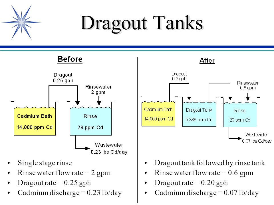 Dragout Tanks Single stage rinse Rinse water flow rate = 2 gpm Dragout rate = 0.25 gph Cadmium discharge = 0.23 lb/day Dragout tank followed by rinse