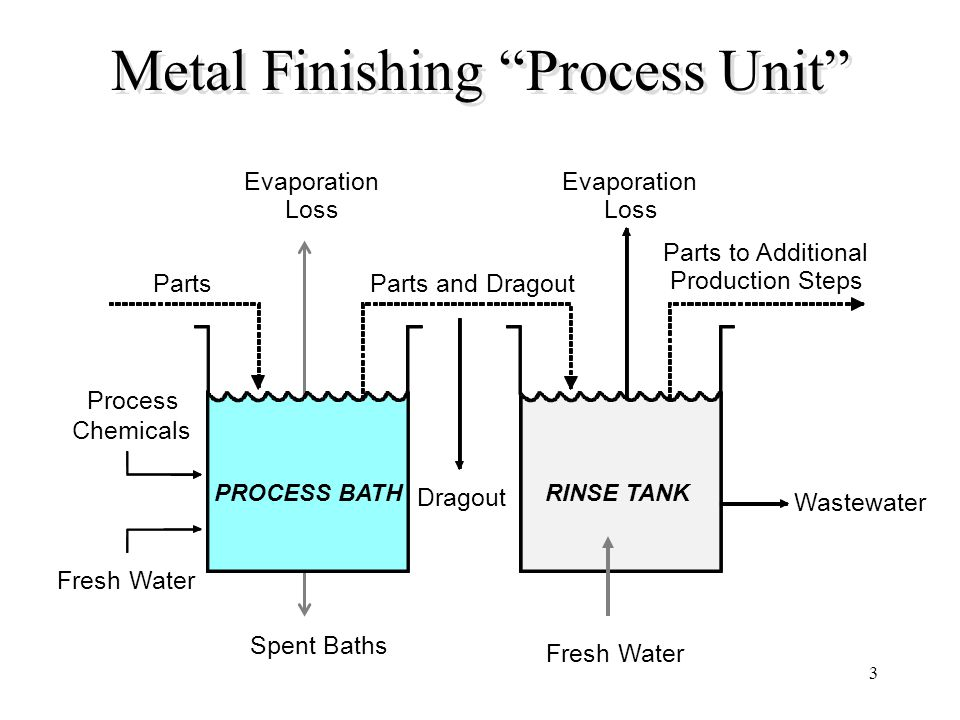 3 Metal Finishing Process Unit Evaporation Loss Parts to Additional Production Steps Dragout Wastewater Process Chemicals Fresh Water Spent Baths Part