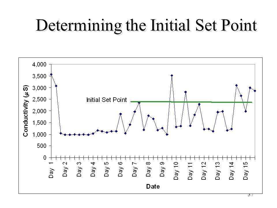 37 Determining the Initial Set Point