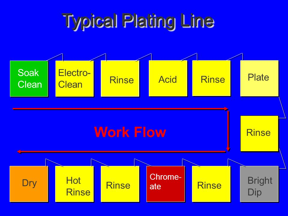 Typical Plating Line Work Flow Electro- Clean Soak Clean Rinse AcidRinse Plate Rinse Hot Rinse Chrome- ate Bright Dip Dry