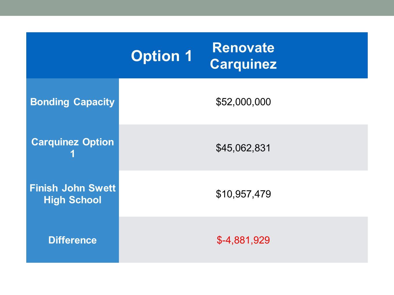 Option 2 New Carquinez Middle School Bonding Capacity$52,000,000 Carquinez Option 2$39,924,450 Finish John Swett High School $10,957,479 Difference$1,118,071