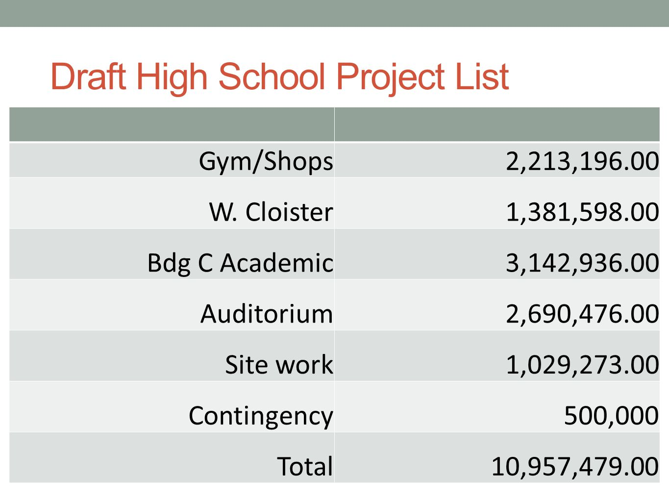 Draft High School Project List Gym/Shops 2,213,196.00 W.