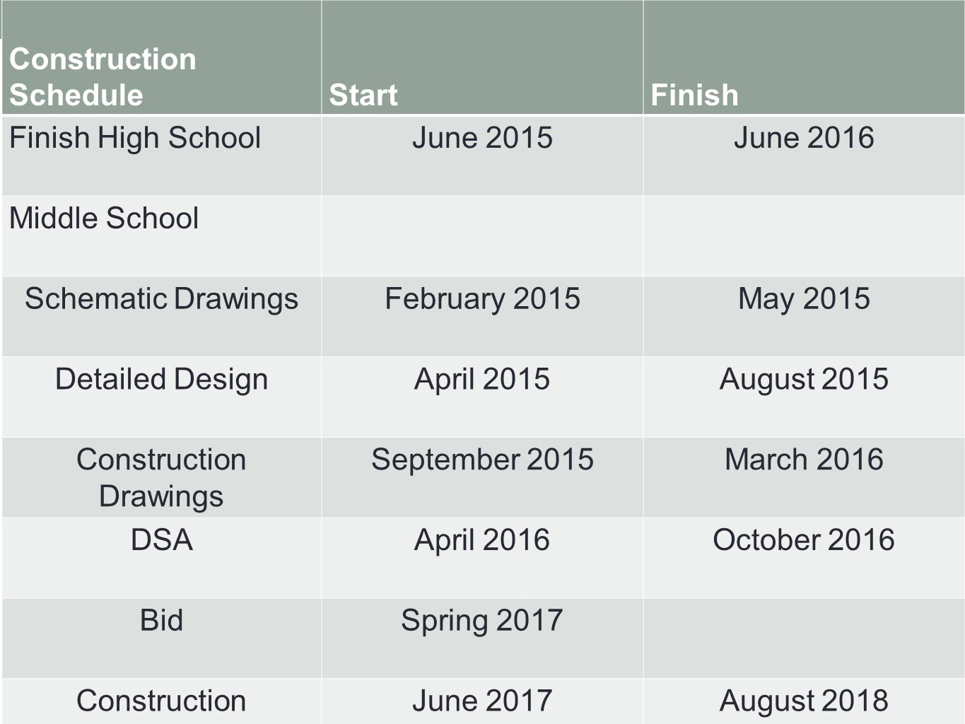 Construction ScheduleStartFinish Finish High SchoolJune 2015June 2016 Middle School Schematic DrawingsFebruary 2015May 2015 Detailed DesignApril 2015August 2015 Construction Drawings September 2015March 2016 DSAApril 2016October 2016 BidSpring 2017 ConstructionJune 2017August 2018
