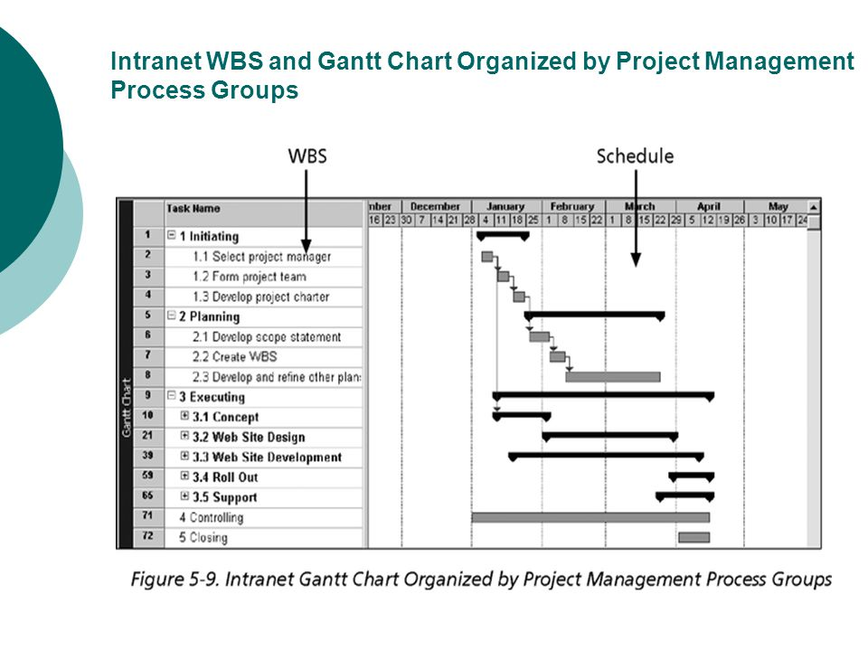 Intranet WBS and Gantt Chart Organized by Project Management Process Groups