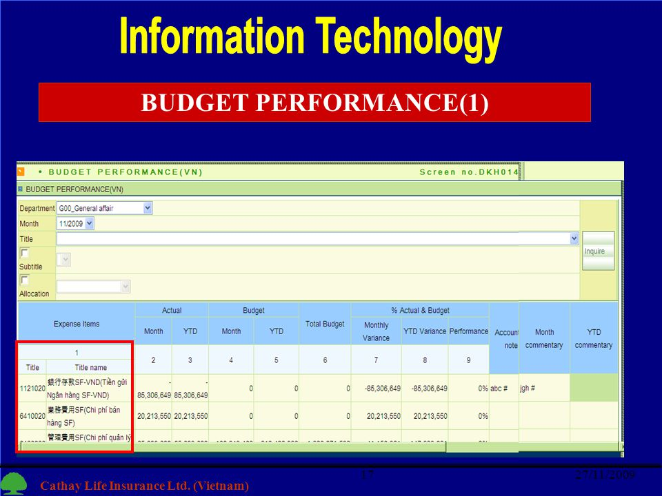 17 Cathay Life Insurance Ltd. (Vietnam) 27/11/200917 BUDGET PERFORMANCE(1)